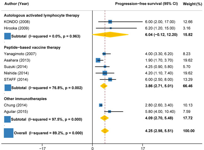 Progression-free survival in trials of autologous activated lymphocyte therapy versus peptide-based vaccine therapy versus other therapy.
