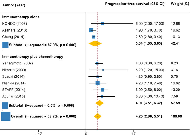 Progression-free survival in trials of immunotherapy versus immunotherapy plus chemotherapy.