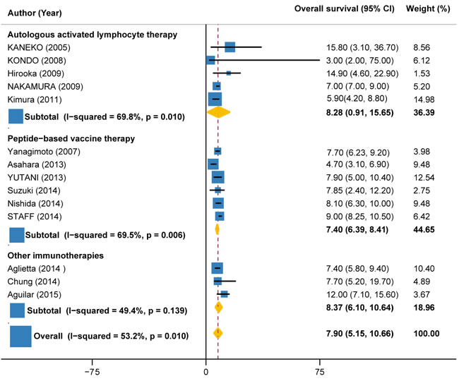 Overall survival in trials of autologous activated lymphocyte therapy versus peptide-based vaccine therapy versus other therapy.