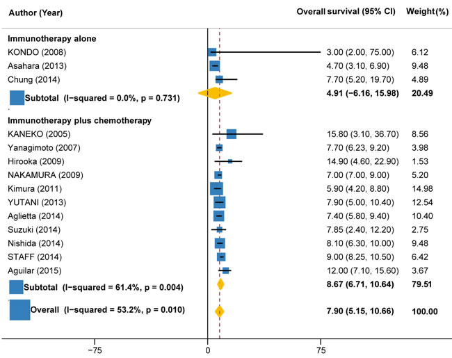Overall survival in trials of immunotherapy versus immunotherapy plus chemotherapy.