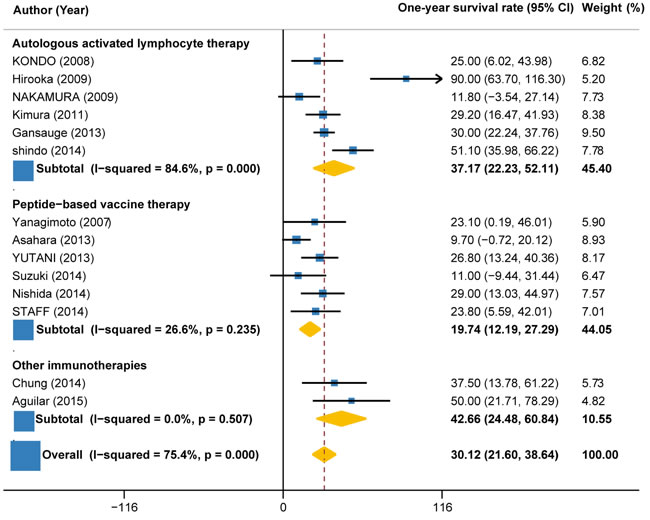 1-year survival rate in trials of autologous activated lymphocyte therapy versus peptide-based vaccine therapy versus other therapy.