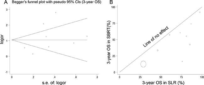 Analyses of publication bias and heterogeneity.