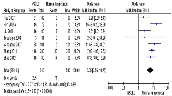 The combining estimates of the odds ratio from 7 selected studies containing lung tissues from 646 of NSCLC patients and 580 of normal individuals is 6.05(95% CI,3.56-10.25,