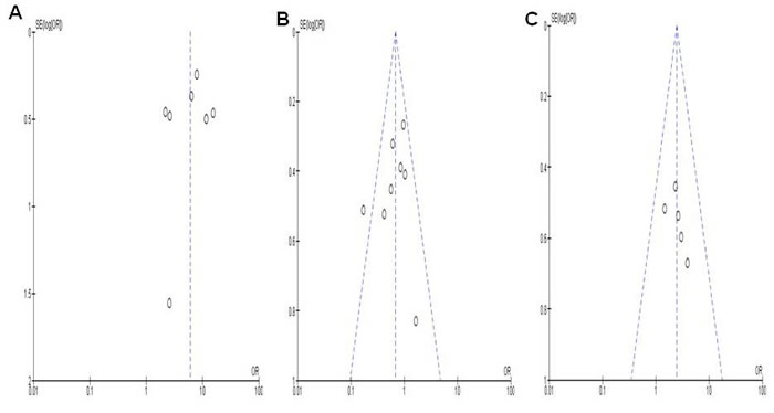 The symmetrical funnel plots demonstrates that no publication biases existed regarding