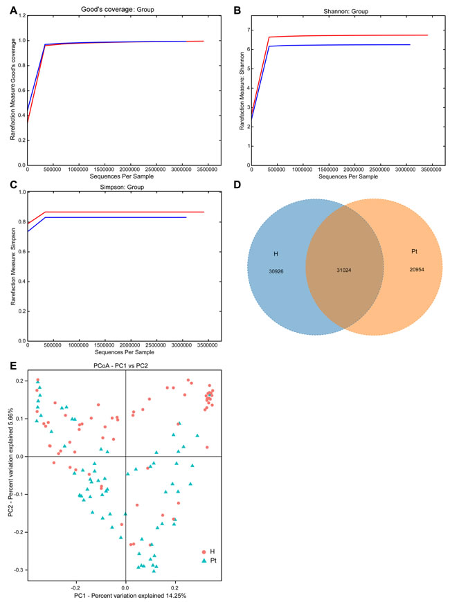 Structural comparison of urinary microbiota between two cohorts.