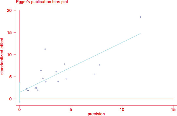 Funnel plots for publication bias considering both extrathyroidal extension.