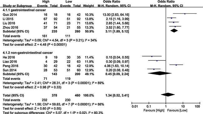 Forest plot showing meta-analysis of BANCR with respect to tumor stage in different cancer types.