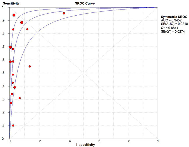 Summary receiver operating characteristic plot for the included studies with the associated 95% confidence region.