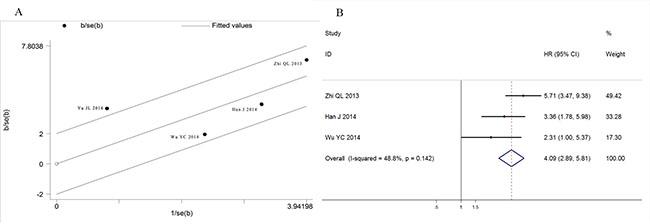 Heterogeneity exploration in DFS analysis.