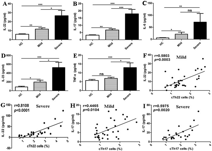 Elevated levels of cTh22-associated plasma cytokines in the patients with EV71-associated HFMD