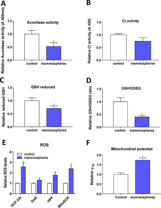 Reduced enzymatic activity of FeS cluster containing enzymes, reduced glutathione (GSH) content and increased reactive oxygen species (ROS) levels in tumor-initiating cells (TICs).