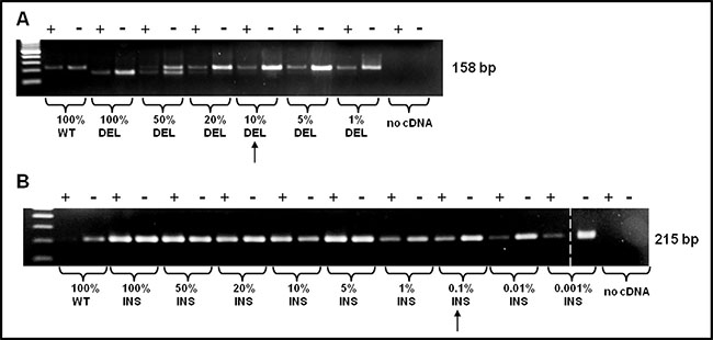 PNA directed PCR clamping sensitivity was assessed mixing, at different ratio, mutated (type-1 and type-2) and WT template.