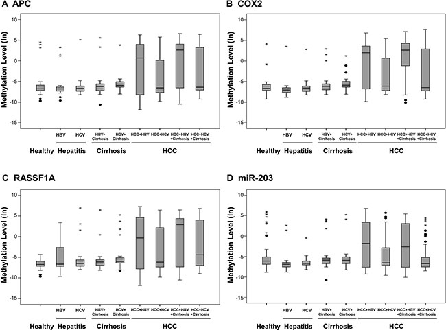 Methylation levels of candidate genes and miRNAs in clinical plasma samples.