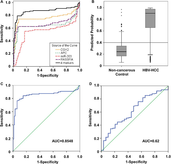 Receiver operator characteristic (ROC) curves for the diagnosis of HBV-related HCC versus non-cancerous control.