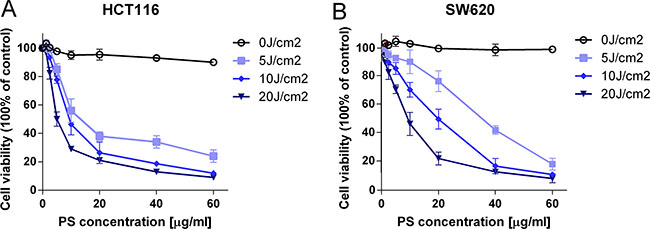 The cytotoxic and anti-proliferative effect of PS-PDT on human colorectal cancer cells.