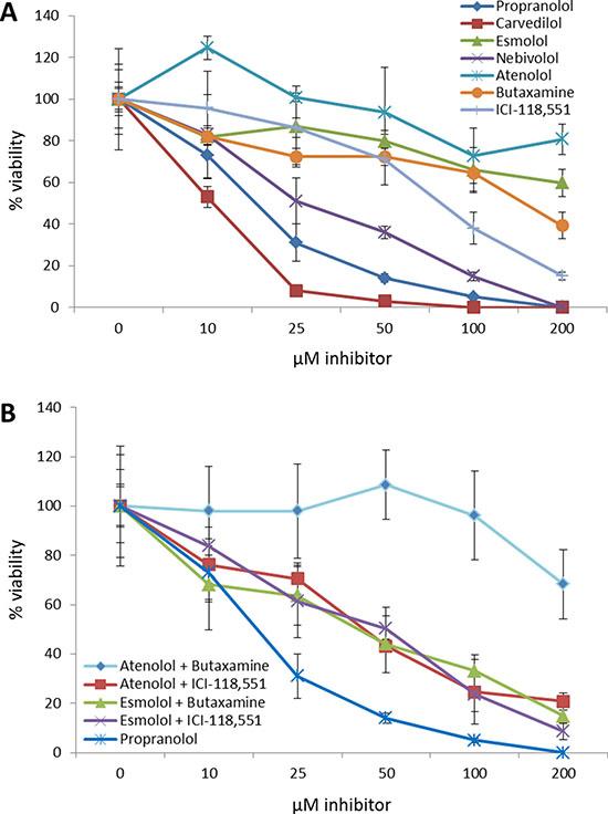 Non-selective beta blockers exhibit higher efficacy than selective beta blockers at decreasing breast cancer cell viability.
