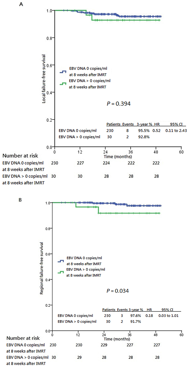 Kaplan-Meier estimates of all survival endpoints stratified by post-IMRT 8th week undetectable plasma EBV DNA.