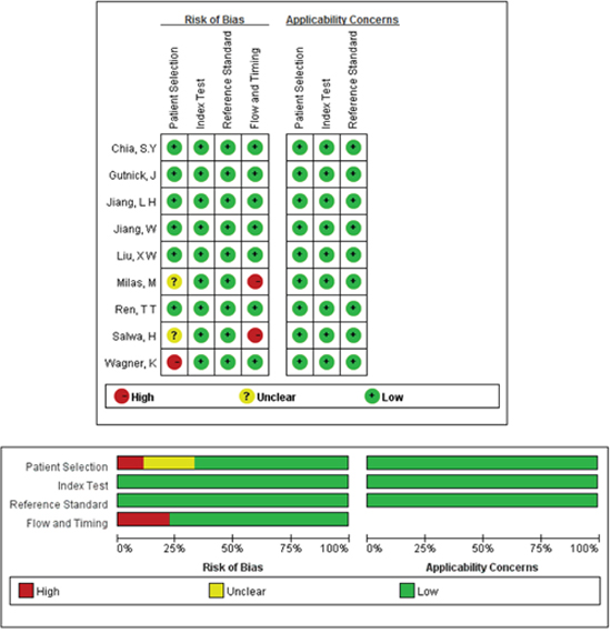 Quality assessments of included studies by using the QUADAS-2 tool.