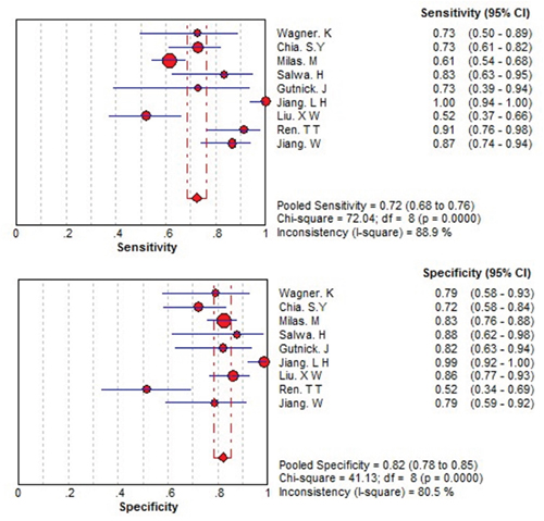 Forest plots of the sensitivity and specificity for THSR-mRNA in the diagnosis of thyroid cancer.