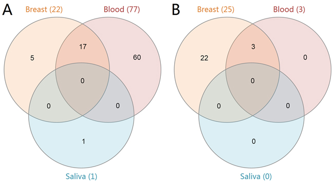 Venn diagram of the enriched KEGG pathways in breast cancer.