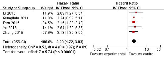Forest plots of studies evaluating hazard ratios of overall survival comparing high and low HOTTIP expression among patients with solid cancer.