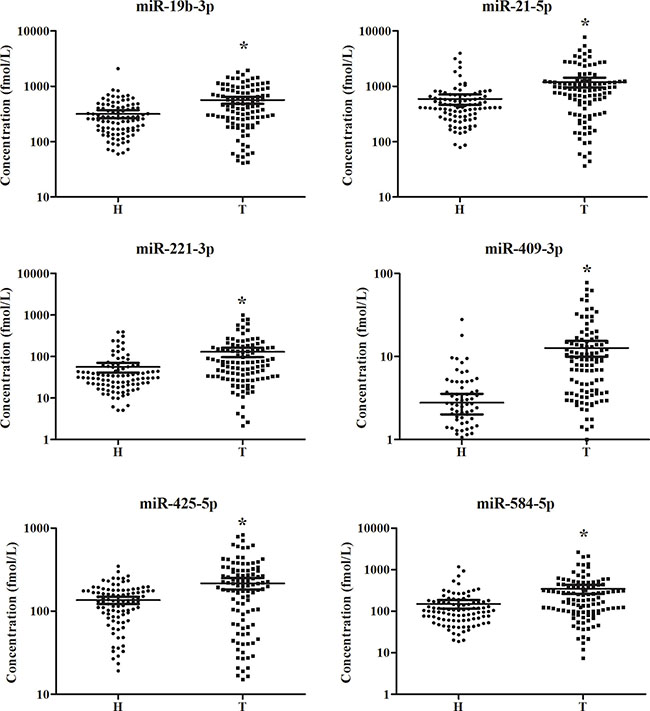 Expression levels of the six miRNAs in the peripheral plasma of 108 LA patients and 94 controls (in the training and testing stages).