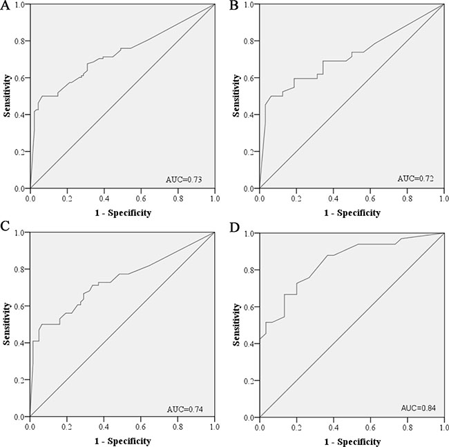 Receiver-operating characteristic (ROC) curves for the six-miRNA panel to discriminate LA patients from healthy controls.