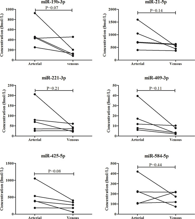Comparison of the six miRNAs in 5 arterial plasma samples and matched peripheral plasma samples.