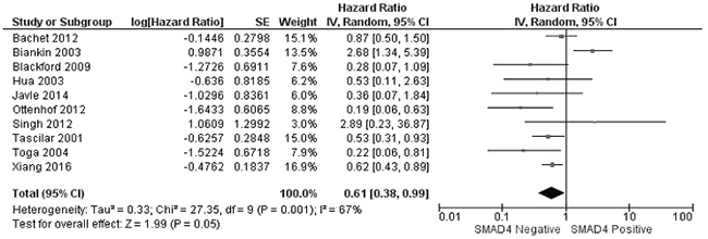 Forest plot for the association of SMAD4 protein expression with overall survival of patients with PDAC.