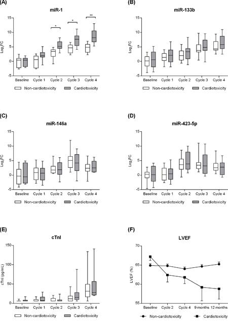 Effect of doxorubicin treatment on circulating levels of