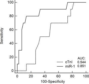 A receiver operating characteristic (ROC) curve predicting the ability of the circulating levels of miR-1 and cardiac troponin I (cTnI) to identify patients with cardiotoxicity from those with no cardiotoxicity.