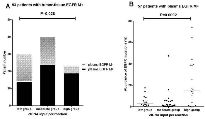 Relationship between plasma cfDNA input and plasma cfDNA EGFR mutation detectability.