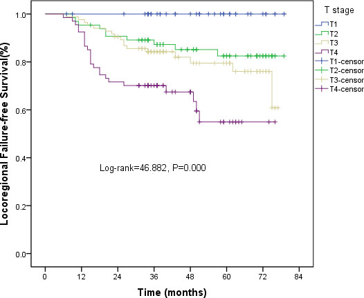 Kaplan-Meier curves of LRFS for T stage.