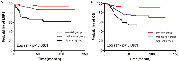 Kaplan-Meier curves for LRFS (A) and OS (B) of according to the prognostic model
