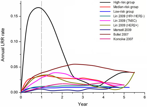 Annual recurrence rate curves derived from our data and relevant studies