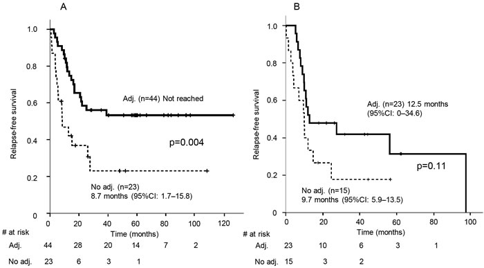 Kaplan-Meier estimates of relapse-free survival of patients with high c-kit expression (A) and those with intermediate, low, or no c-kit expression (B) with or without adjuvant chemotherapy.