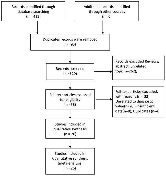 Flow diagram of studies selection process.