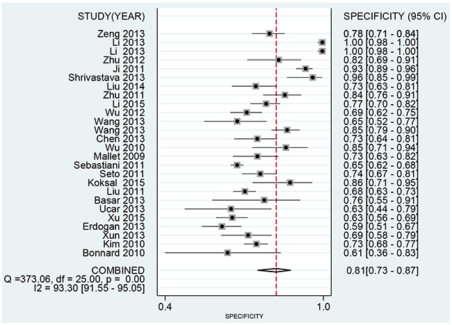 Forest plot of pooled specificity of FIB-4 for liver fibrosis in patients with hepatitis B.