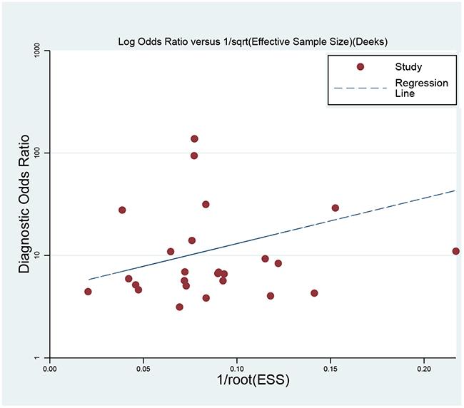 Deek's funnel plot to evaluate the publication bias.