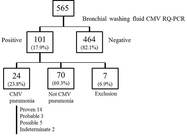 Flow chart of patients with hematologic malignancies who underwent bronchoscopy during the study period.