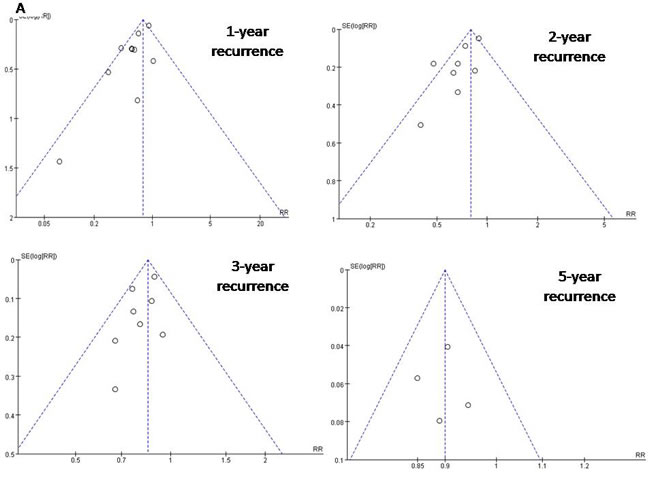 Funnel plots to detect any publication bias about recurrence rate.
