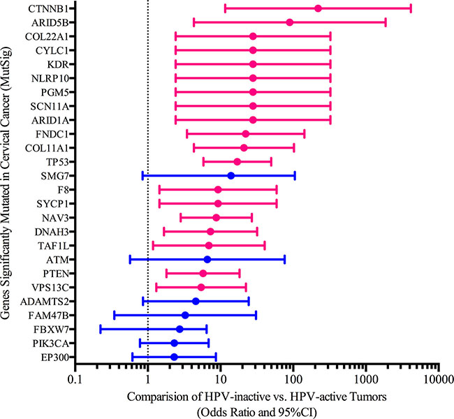 Somatic mutation differences between HPV-active and HPV-inactive cervical cancers.