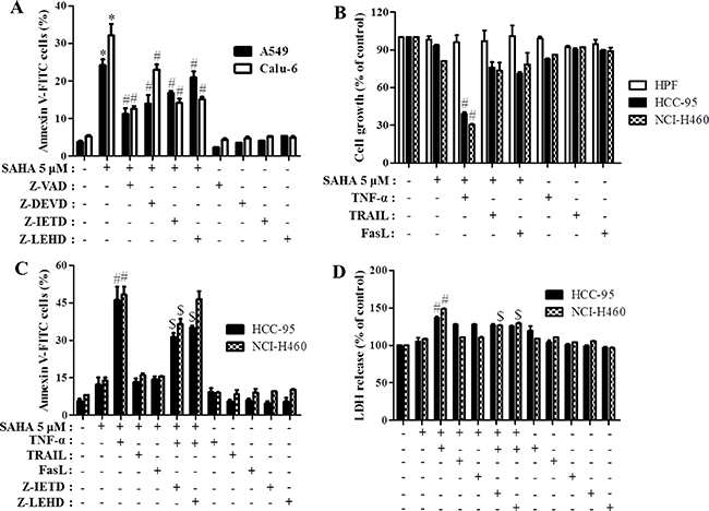 Effects of caspase inhibitors and TNF-family cytokines on cell growth and cell death in SAHA-treated normal lung and cancer cells.