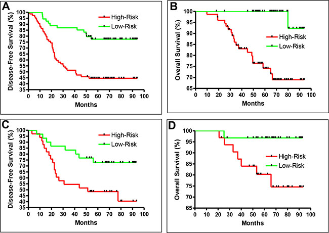 Recurrence prediction separates patient into high-risk and low-risk groups.