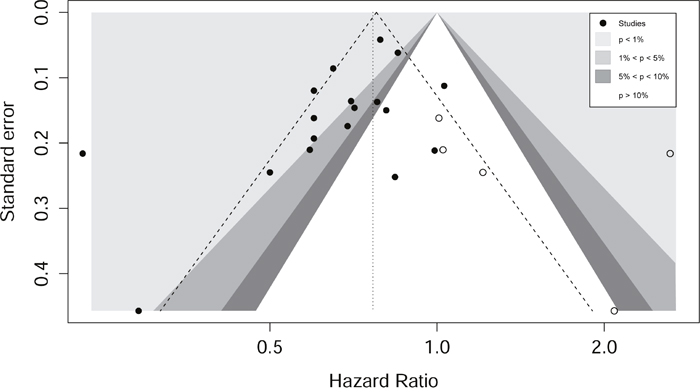 Contour enhanced funnel plot for meta-analysis of the association between metformin intake and overall survival.