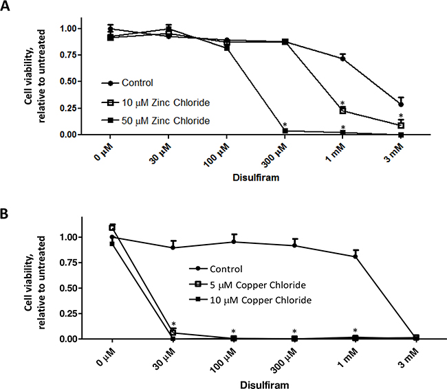 Metal ions enhance DSF-induced suppression of cancer cell viability.