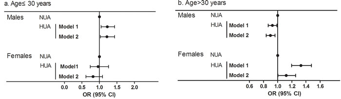 ORs and 95% CI for normal uric acid group (NUA) and high uric acid group (HUA) in the cross-sectional population stratified by sex and age (a.b).