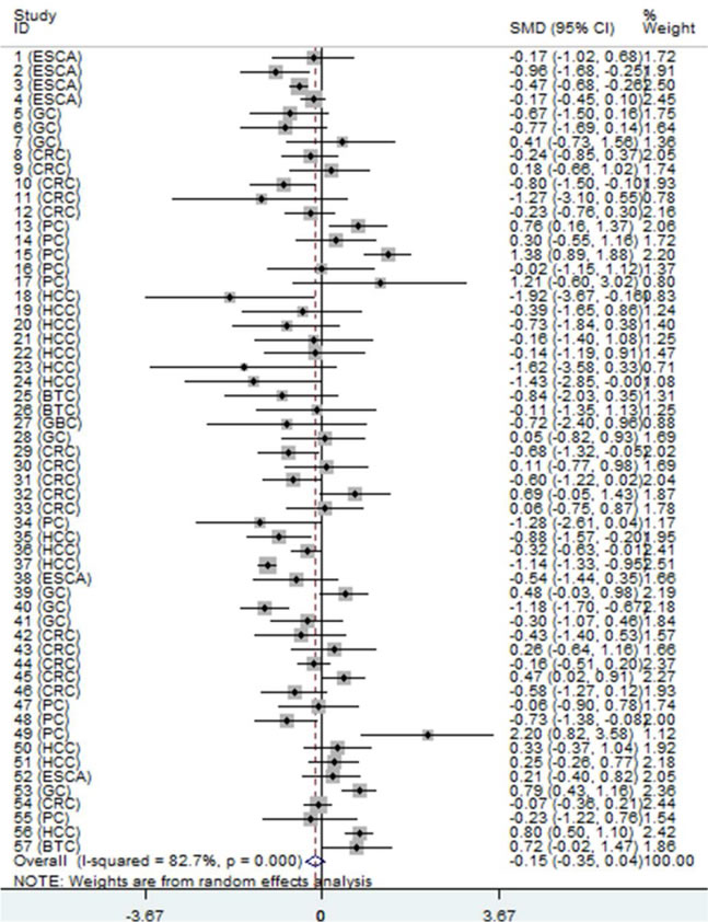 Forest plot of datasets evaluating NEAT1 expression between digestive system cancer and normal control groups (random-effects model).