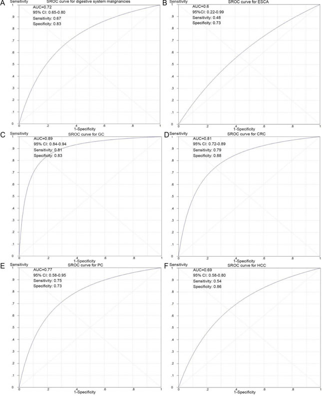 SROC curves for the differentiation of digestive system cancer patients from normal controls using NEAT1 expression.