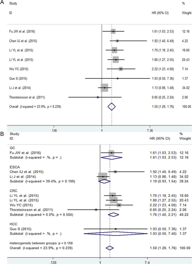 The prognostic role of NEAT1 in patients with digestive system malignancies.